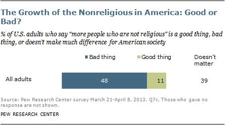 Growth of the Nonreligious